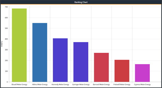 Ranking Chart